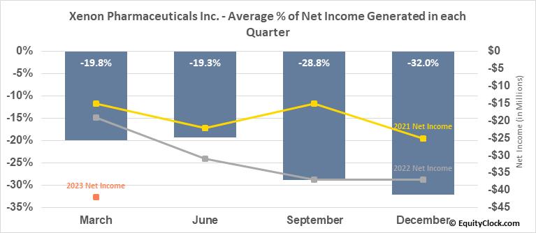 Xenon Pharmaceuticals Inc. (NASD:XENE) Net Income Seasonality