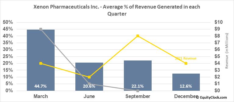 Xenon Pharmaceuticals Inc. (NASD:XENE) Revenue Seasonality