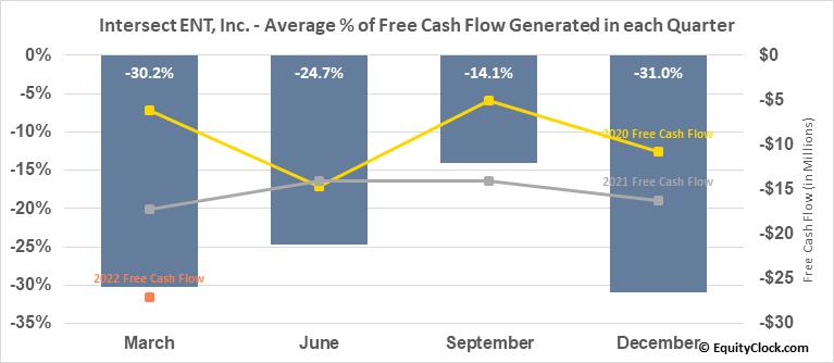 Intersect ENT, Inc. (NASD:XENT) Free Cash Flow Seasonality