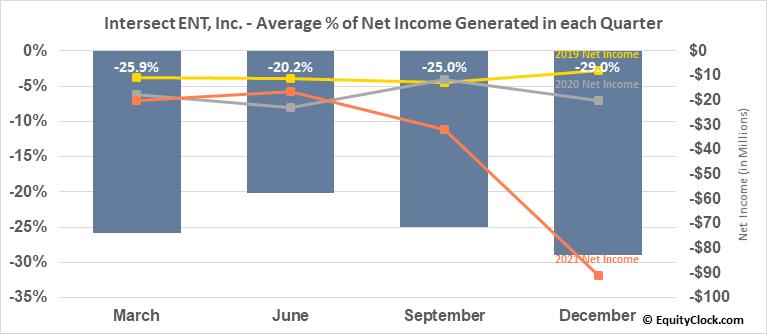 Intersect ENT, Inc. (NASD:XENT) Net Income Seasonality