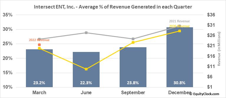 Intersect ENT, Inc. (NASD:XENT) Revenue Seasonality