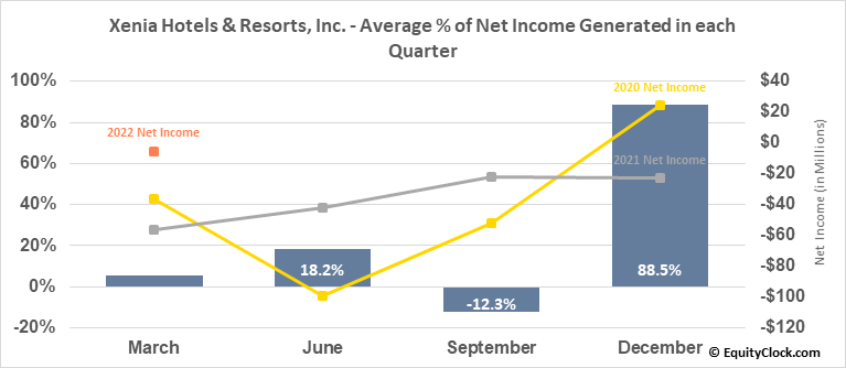 Xenia Hotels & Resorts, Inc. (NYSE:XHR) Net Income Seasonality