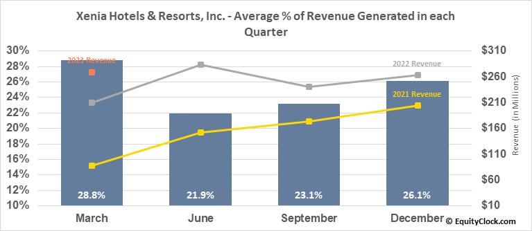 Xenia Hotels & Resorts, Inc. (NYSE:XHR) Revenue Seasonality