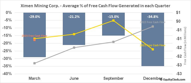 Ximen Mining Corp. (TSXV:XIM.V) Free Cash Flow Seasonality