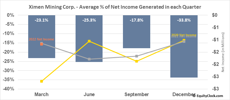 Ximen Mining Corp. (TSXV:XIM.V) Net Income Seasonality