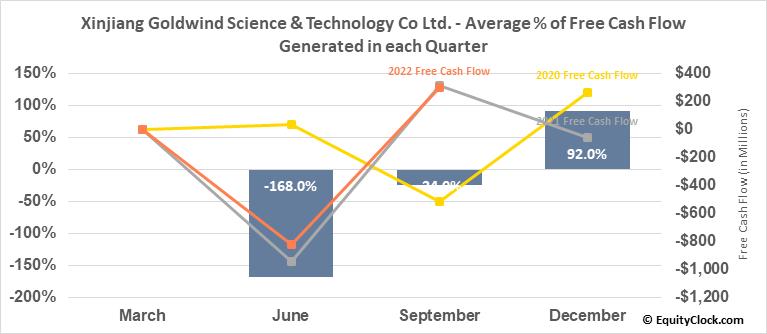 Xinjiang Goldwind Science & Technology Co Ltd. (OTCMKT:XJNGF) Free Cash Flow Seasonality