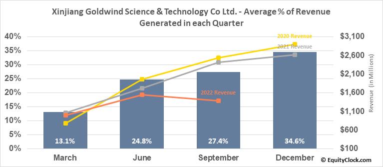 Xinjiang Goldwind Science & Technology Co Ltd. (OTCMKT:XJNGF) Revenue Seasonality