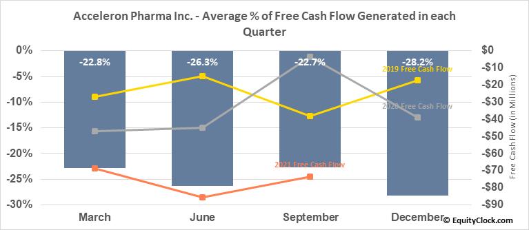 Acceleron Pharma Inc. (NASD:XLRN) Free Cash Flow Seasonality