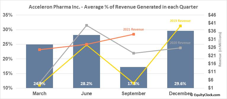 Acceleron Pharma Inc. (NASD:XLRN) Revenue Seasonality