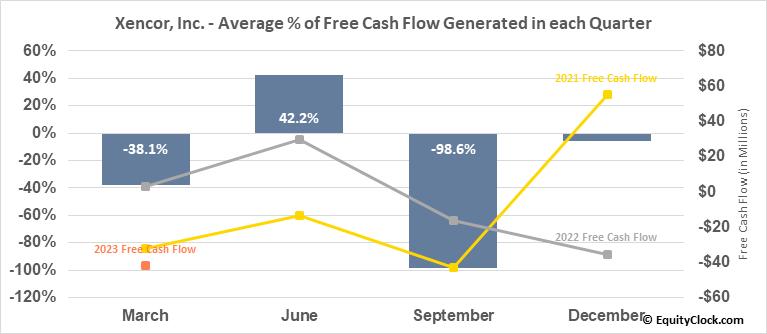 Xencor, Inc. (NASD:XNCR) Free Cash Flow Seasonality