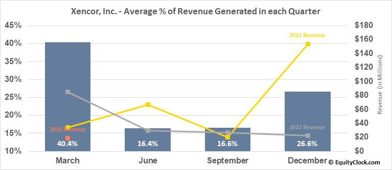 Xencor, Inc. (NASD:XNCR) Revenue Seasonality
