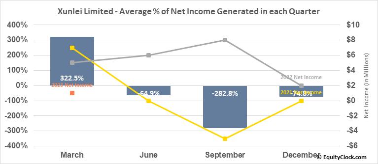 Xunlei Limited (NASD:XNET) Net Income Seasonality
