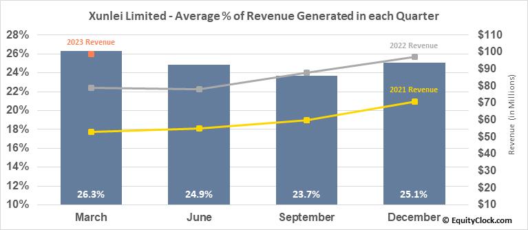 Xunlei Limited (NASD:XNET) Revenue Seasonality