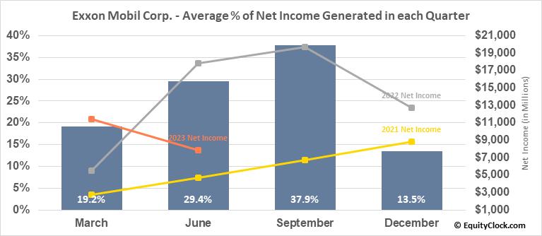 Exxon Mobil Corp. (NYSE:XOM) Net Income Seasonality