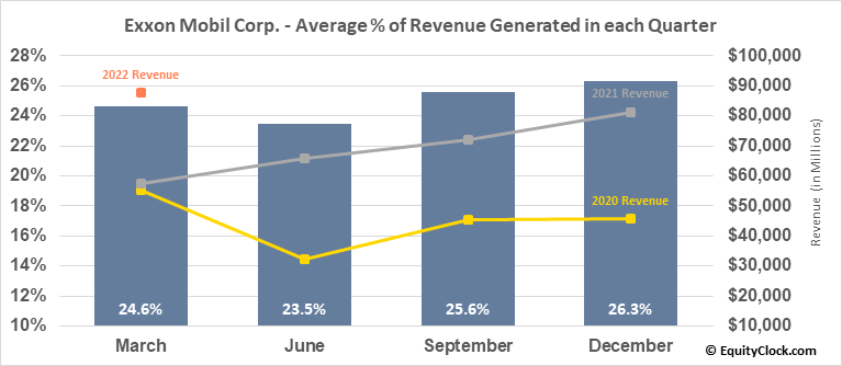 Exxon Mobil Corp. (NYSE:XOM) Revenue Seasonality