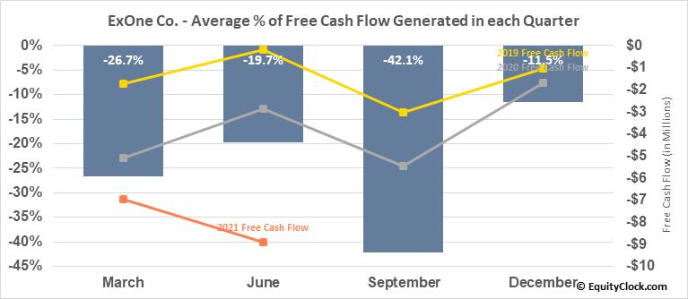 ExOne Co. (NASD:XONE) Free Cash Flow Seasonality