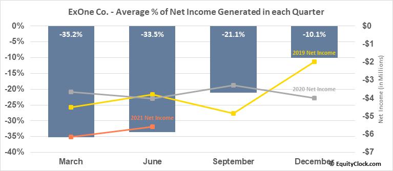 ExOne Co. (NASD:XONE) Net Income Seasonality