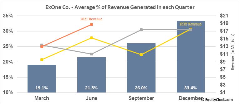 ExOne Co. (NASD:XONE) Revenue Seasonality