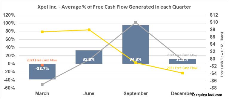 Xpel Inc. (NASD:XPEL) Free Cash Flow Seasonality