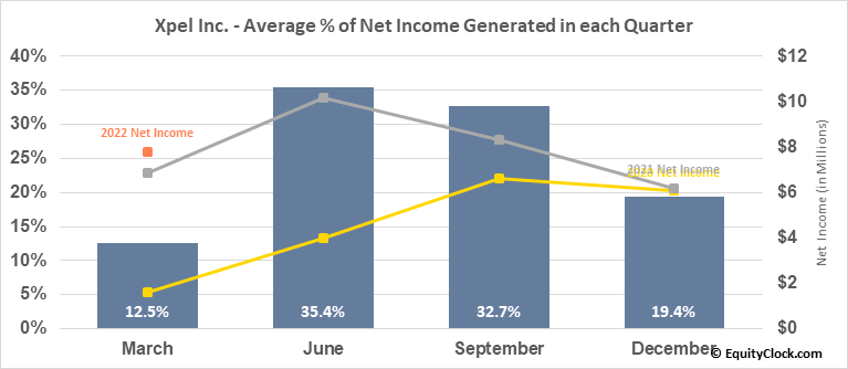 Xpel Inc. (NASD:XPEL) Net Income Seasonality