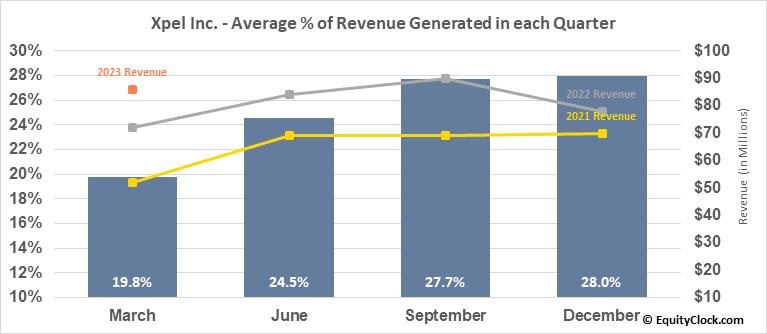 Xpel Inc. (NASD:XPEL) Revenue Seasonality