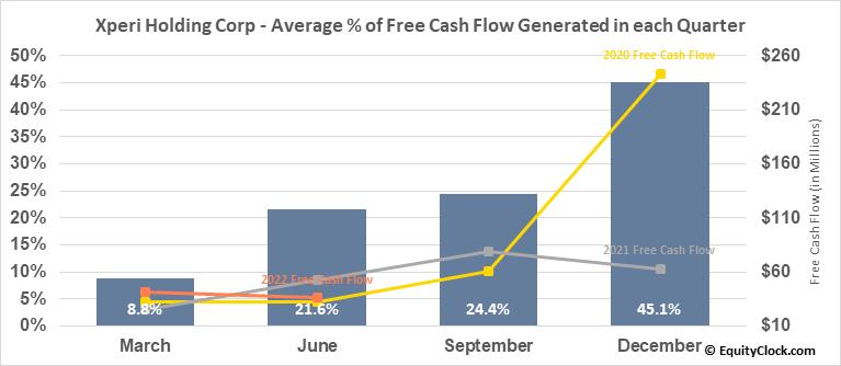 Xperi Holding Corp (NASD:XPER) Free Cash Flow Seasonality