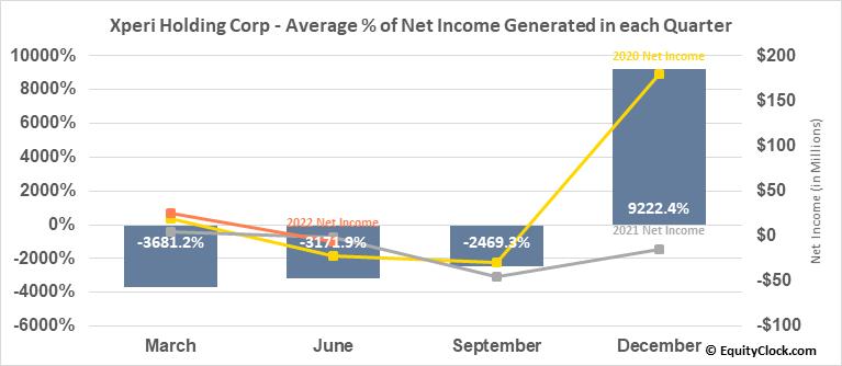 Xperi Holding Corp (NASD:XPER) Net Income Seasonality