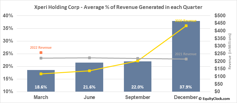 Xperi Holding Corp (NASD:XPER) Revenue Seasonality
