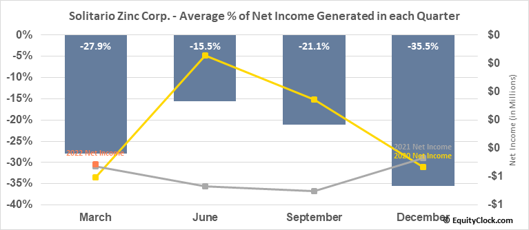 Solitario Zinc Corp. (AMEX:XPL) Net Income Seasonality
