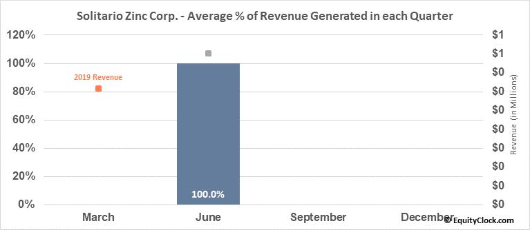 Solitario Zinc Corp. (AMEX:XPL) Revenue Seasonality