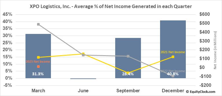XPO Logistics, Inc. (NYSE:XPO) Net Income Seasonality