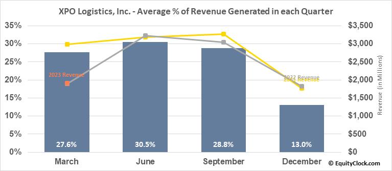 XPO Logistics, Inc. (NYSE:XPO) Revenue Seasonality