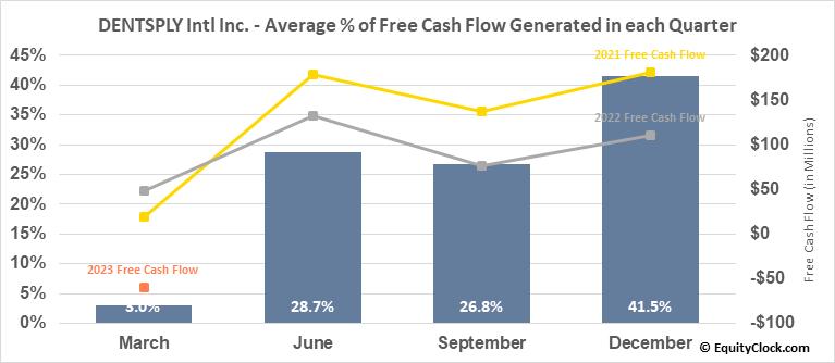 DENTSPLY Intl Inc. (NASD:XRAY) Free Cash Flow Seasonality