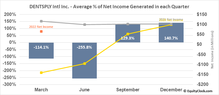 DENTSPLY Intl Inc. (NASD:XRAY) Net Income Seasonality