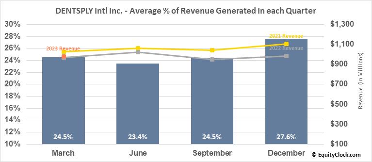 DENTSPLY Intl Inc. (NASD:XRAY) Revenue Seasonality