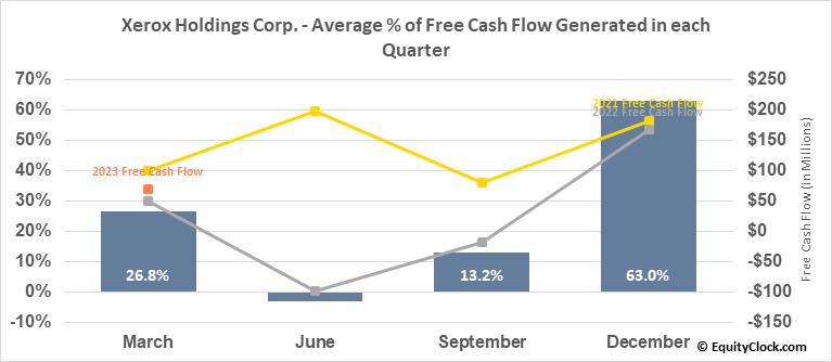 Xerox Holdings Corp. (NYSE:XRX) Free Cash Flow Seasonality
