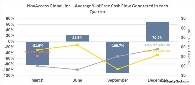 NovAccess Global, Inc. (OTCMKT:XSNX) Free Cash Flow Seasonality
