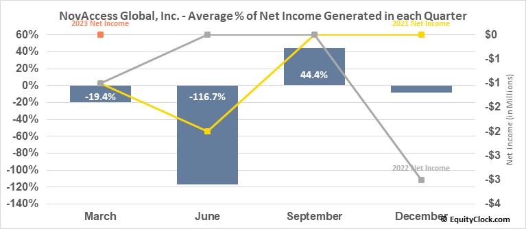 NovAccess Global, Inc. (OTCMKT:XSNX) Net Income Seasonality