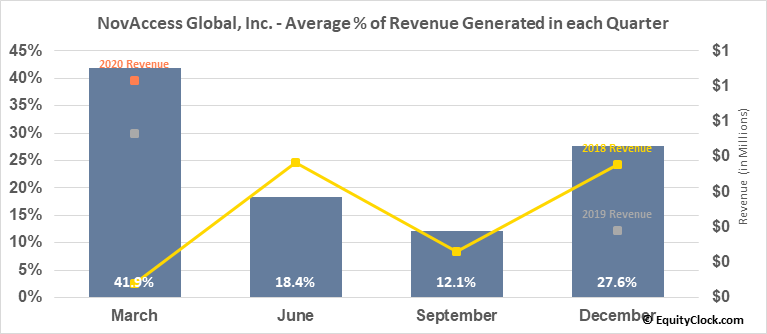 NovAccess Global, Inc. (OTCMKT:XSNX) Revenue Seasonality