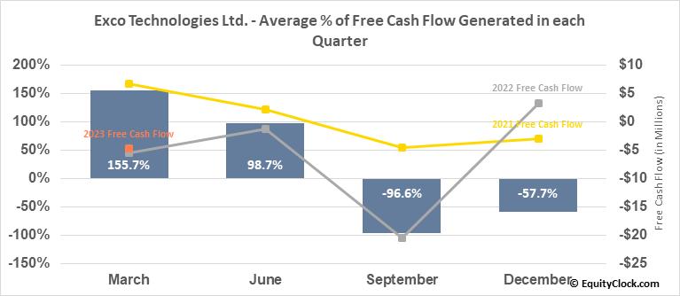 Exco Technologies Ltd. (TSE:XTC.TO) Free Cash Flow Seasonality