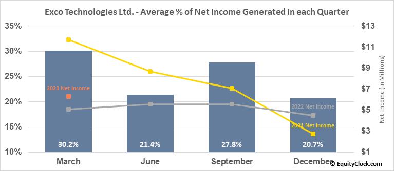 Exco Technologies Ltd. (TSE:XTC.TO) Net Income Seasonality