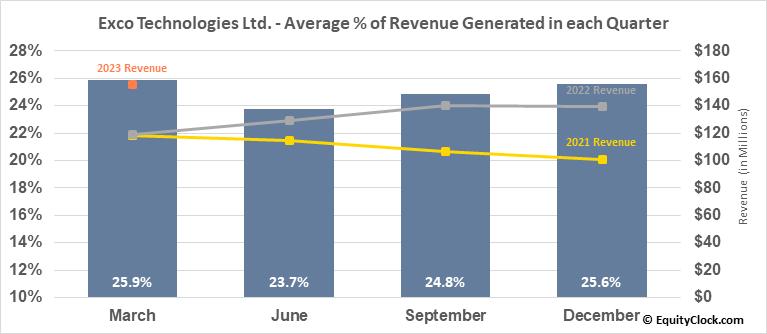 Exco Technologies Ltd. (TSE:XTC.TO) Revenue Seasonality