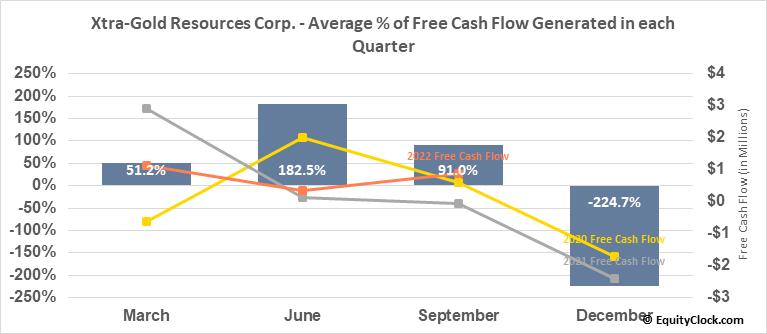 Xtra-Gold Resources Corp. (TSE:XTG.TO) Free Cash Flow Seasonality