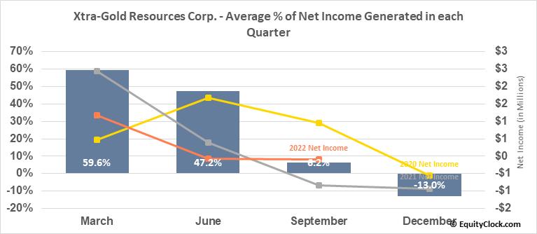 Xtra-Gold Resources Corp. (TSE:XTG.TO) Net Income Seasonality