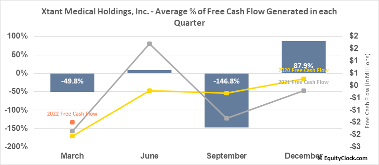 Xtant Medical Holdings, Inc. (AMEX:XTNT) Free Cash Flow Seasonality