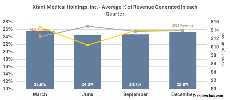 Xtant Medical Holdings, Inc. (AMEX:XTNT) Revenue Seasonality