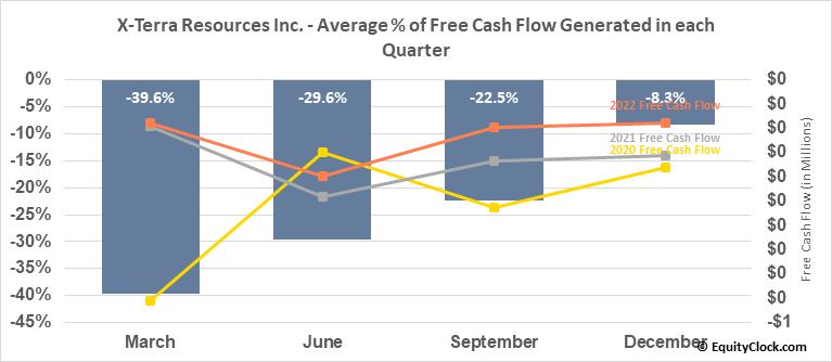 X-Terra Resources Inc. (TSXV:XTT.V) Free Cash Flow Seasonality