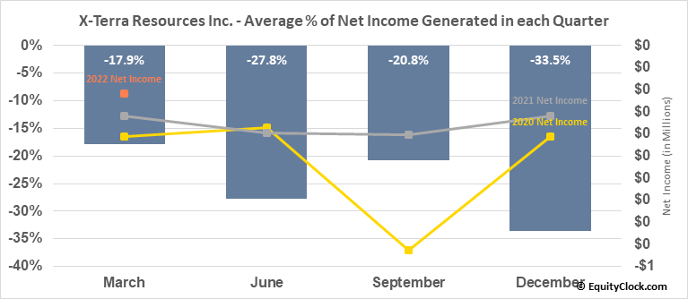 X-Terra Resources Inc. (TSXV:XTT.V) Net Income Seasonality