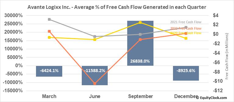 Avante Logixx Inc. (TSXV:XX.V) Free Cash Flow Seasonality