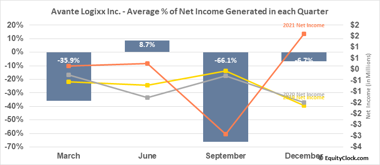 Avante Logixx Inc. (TSXV:XX.V) Net Income Seasonality